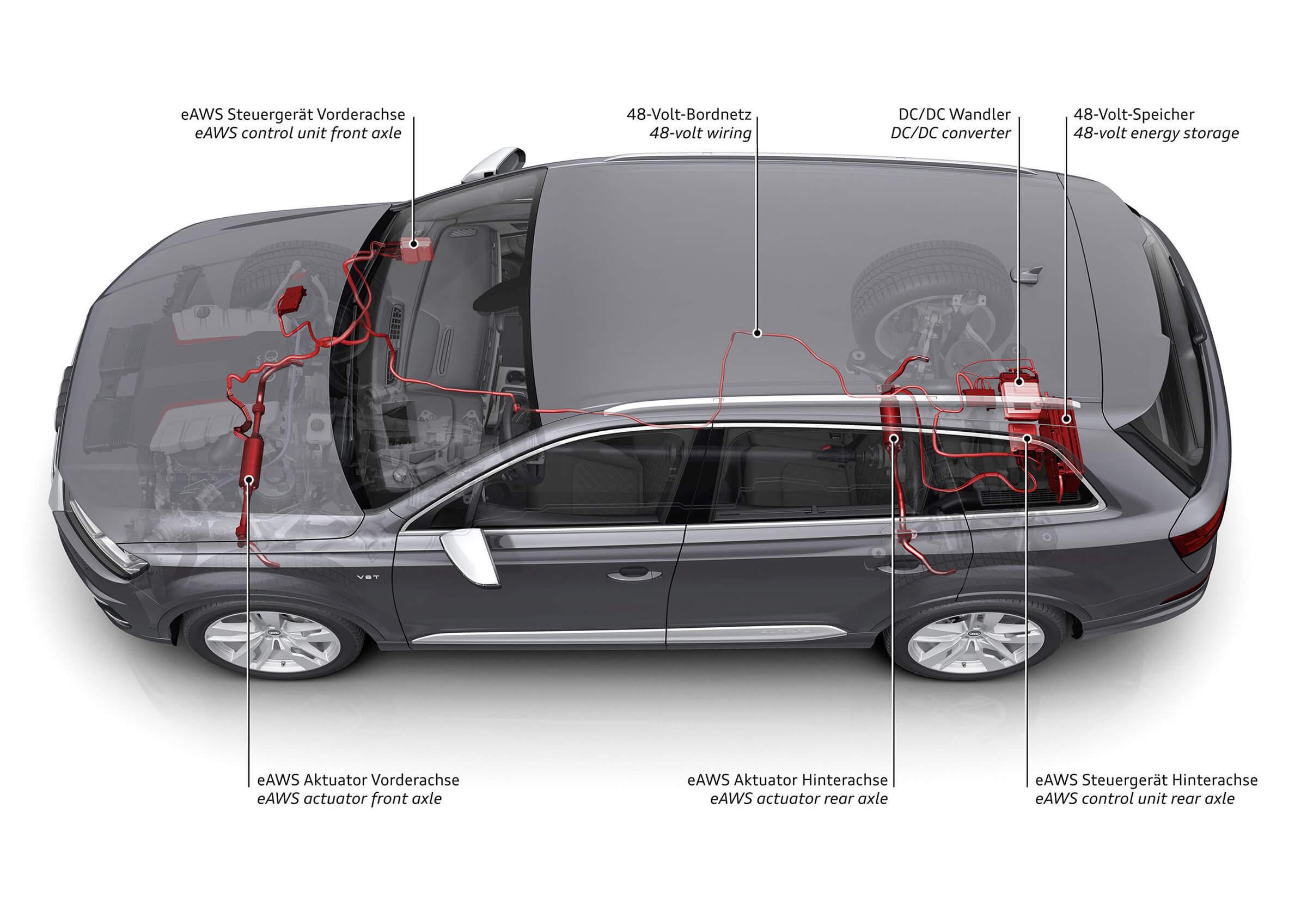 Audi Ηλεκτρομηχανική σταθεροποίηση κλίσης eAWS