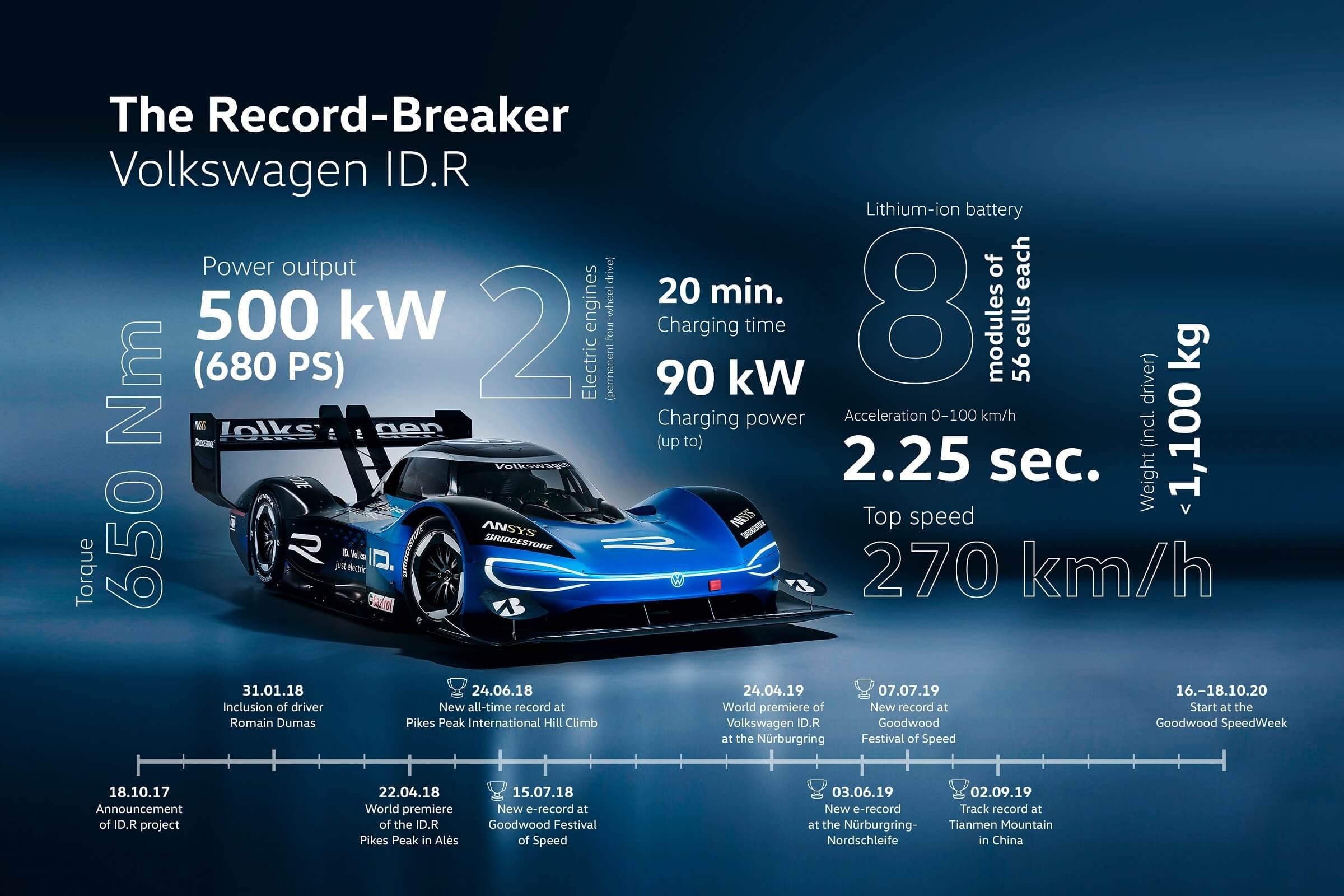 VW ID.R χαρακτηριστικά και χρονολόγιο - Infographic